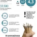 Στόχος, να γίνει η Ελλάδα διεθνές κέντρο εκπαίδευσης