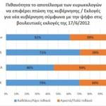 Έρευνα για την επόμενη ημέρα των Ευρωεκλογών – Ποιές πολιτικές εξελίξεις θα υπάρξουν και οι αλλαγές στα κόμματα