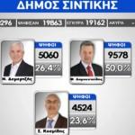Δεν βγήκε δήμαρχος στη Σιντική Σερρών για τρεις ψήφους